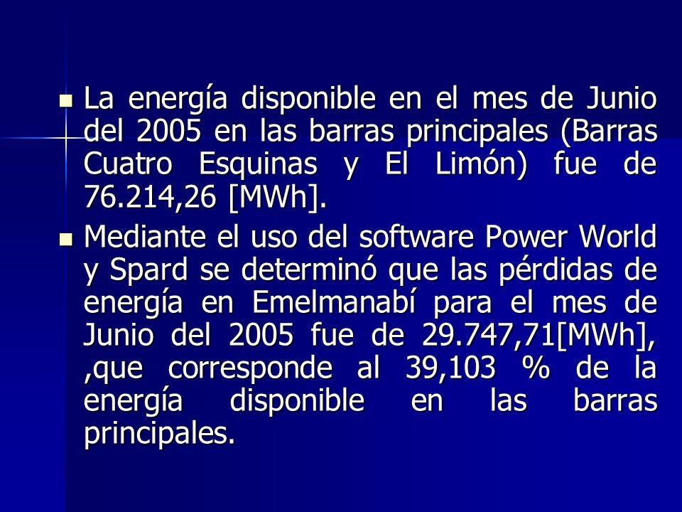 La energía disponible en el mes de Junio del 2005 en las barras principales (Barras Cuatro Esquinas y El Limón) fue de 76.214,26 [MWh].